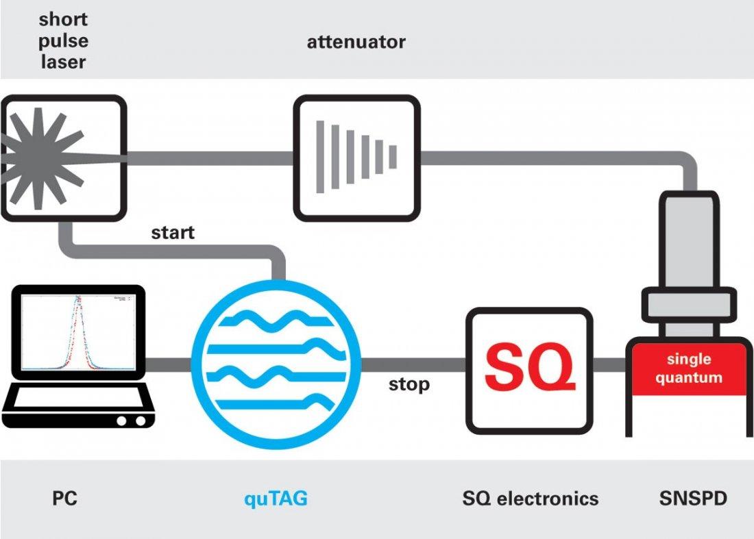 Products | qutools | quTAG | Quantum Design - Latin America