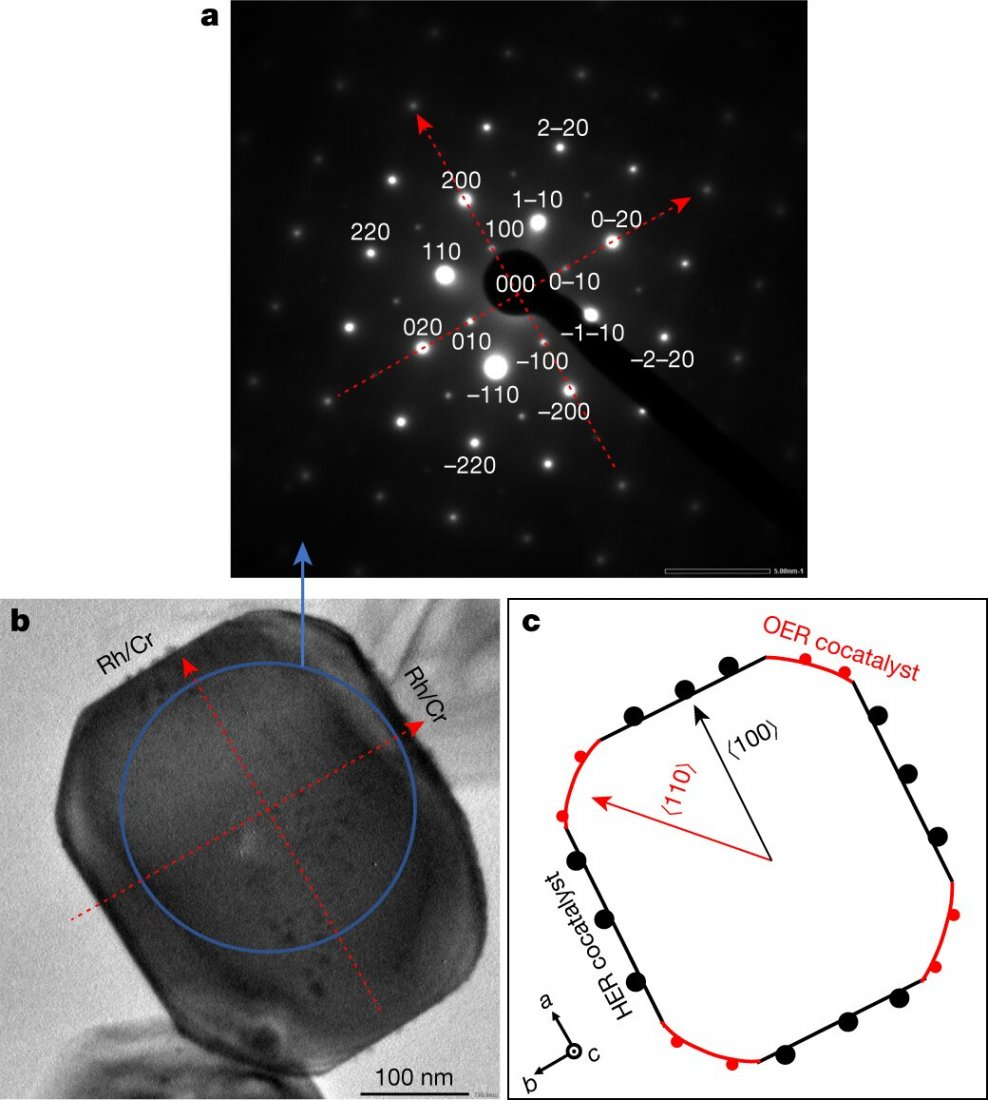 Transmission electron microscopy. a, b, Selected-area electron diffraction pattern obtained from SrTiO3:Al loaded with Rh (0.1 wt%)/Cr2O3 (0.05 wt%)/CoOOH (0.05 wt%) (a) and corresponding transmission electron microscopy image of a particle (b). c, Particle morphology and crystal orientation. Credit: Nature (2020). DOI: 10.1038/s41586-020-2278-9