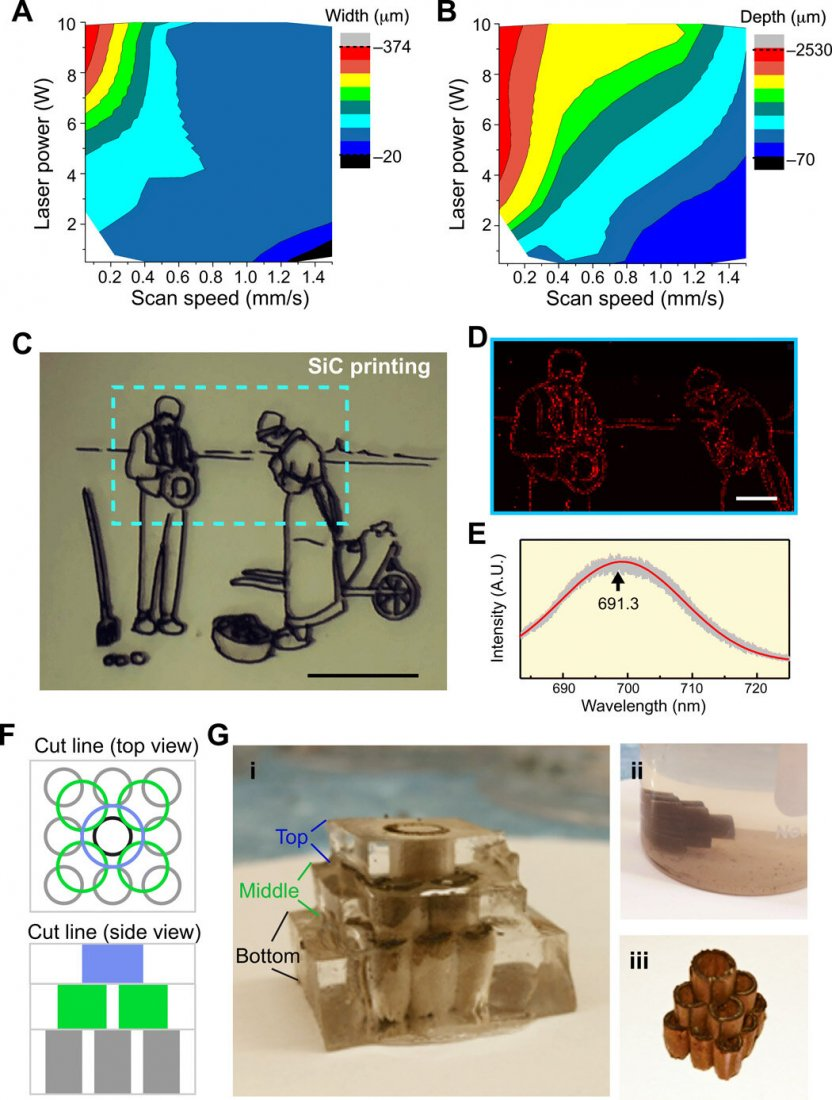 Laser-printed SiC can form 2D and 3D structures. (A) Laser printing resolution determined by optical microscopy as a function of laser power and scan speed, represented as a contour plot. (B) Laser printing depth determined by optical microscopy as a function of laser power and scan speed, represented as a contour plot. (C) A painting that was vectorized and printed on PDMS. Scale bar, 1 cm. (D) Raman mapping of nitrogen defect luminescence on a printed pattern revealing SiC. Scale bar, 2 mm. (E) Nitrogen defect luminescence Raman spectrum of 3C-SiC. (F) Multilayer vector design for 3D printing. (G) Layer by layer printing method to obtain a stable 3D integrated structure. Photo credit: Jaeseok Yi, the University of Chicago. (i) Welding of subsequent layers, (ii) PDMS Piranha etching, and (iii) freestanding SiC-graphite structure. Credit: Science Advances, doi: 10.1126/sciadv.aaz2743