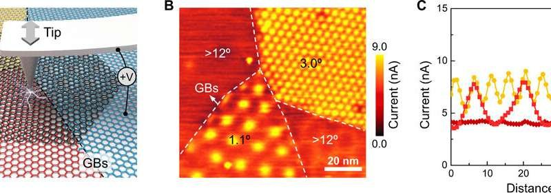 Measurement of conductivity of TBG with varying twist angles. (A) Schematic of c-AFM for measuring vertical conductivity of bilayer graphene on h-BN substrate with different twist angles. A constant bias was applied between the conductive tip and the bottom graphene film. GBs, grain boundaries. (B) Typical current image measured on bilayer graphene showing domains with different twist angles (1.1°, 3.0°, and >12°) under a bias of 10 mV. Scale bar, 20 nm. (C) Typical current line profiles measured from different domains with twist angles of 1.1°, 3.0°, and >12°, respectively. Credit: Science Advances, doi: 10.1126/sciadv.abc5555