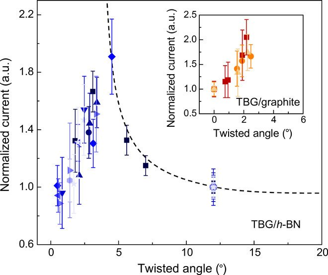 Dependence of vertical conductivity on twist angle. The relationship between the normalized current and the twist angle obtained on TBG/h-BN is shown. Data with the same symbol color and shape were obtained simultaneously from the same current image. The inset shows the relationship between current and twist angle obtained on twisted graphene on graphite, where the current values were normalized by the average current value of bilayer graphene with a twist angle of 0°. The error bar represents the standard deviation (SD) of the current signal in each image. a.u., arbitrary units. Credit: Science Advances, doi: 10.1126/sciadv.abc5555