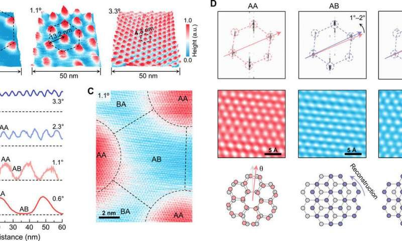 STM characterizations of moiré and sub-moiré scale structures. (A) Three typical 3D height images measured on TBG with twist angles of 0.6°, 1.1°, and 3.3°, respectively. (B) Four typical height profiles measured on TBG across two regions (one region with a twist angle of >12° and the other region with twist angles of 3.3°, 2.3°, 1.1°, and 0.6°, respectively). (C) High-resolution characterization of sub-moiré scale structure measured on TBG with a twist angle of 1.1°. Scale bar, 2 nm. (D) Fourier transform patterns (top panels), Fourier-filtered atomically resolved images (middle panels), and the corresponding schematic diagram of atomic stacking structure (bottom panels) for AA-, AB-, and BA-stacked regions, respectively. Scale bar, 5 Å. The STM measurements were carried out under a constant-current mode with the same bias voltage of 50 mV. Credit: Science Advances, doi: 10.1126/sciadv.abc5555