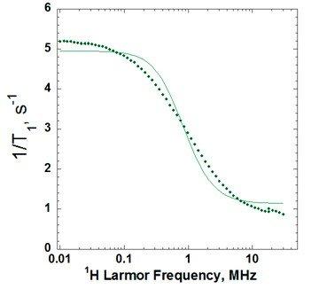NMRD profile for bovine serum albumin in water at 200 mg/mL