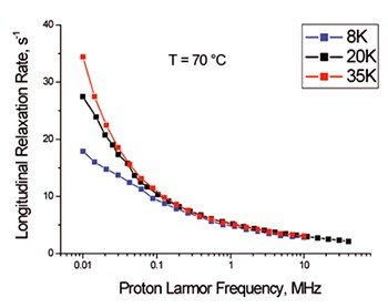 Practical difference between a fixed field magnet and a FFC relaxometer